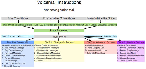 IPIPHONY Voicemail Instructions